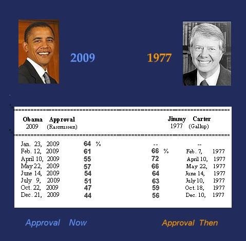 Jimmy  Carter  1977          Obama  2009