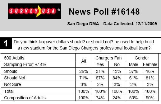 SUSA    Stadium   Poll