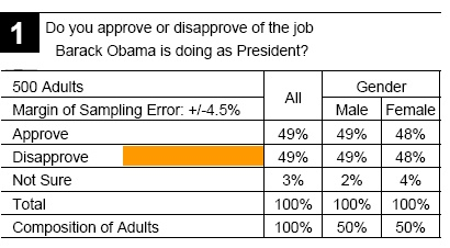 new  SD Poll      White House  woes