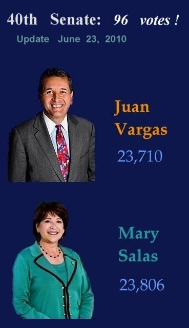 96  votes       Salas  v   Vargas