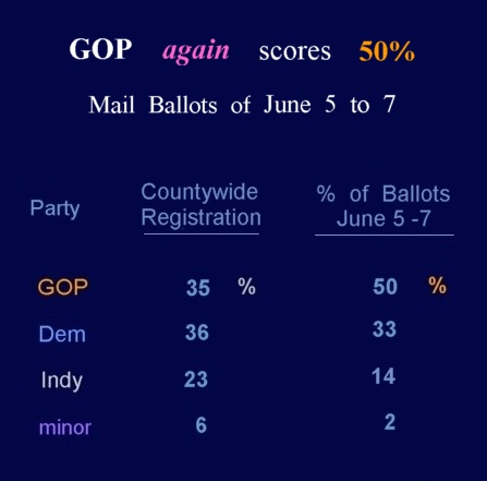 Mail  Ballots  by Party      06-07-10