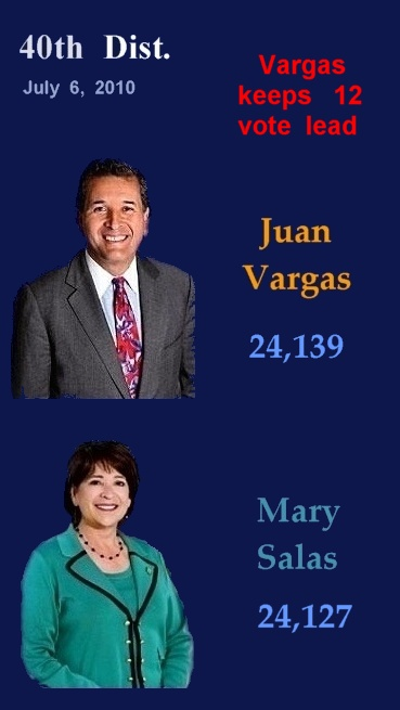 July 6           Vargas  holds   12-vote  lead