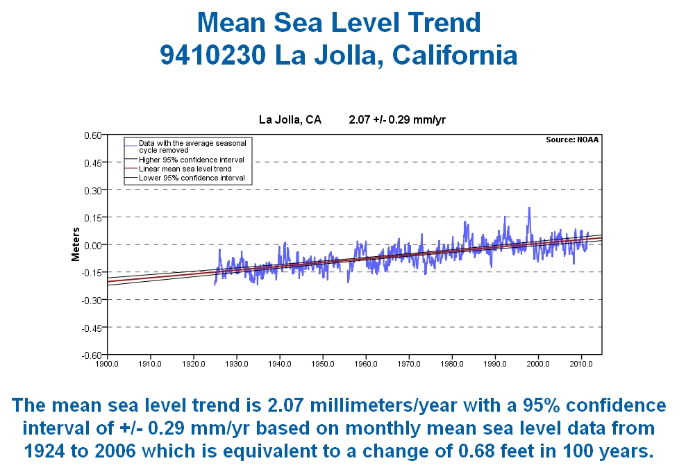 La Jolla sea level rise, from NOAA - 2.07 millimeters per year
